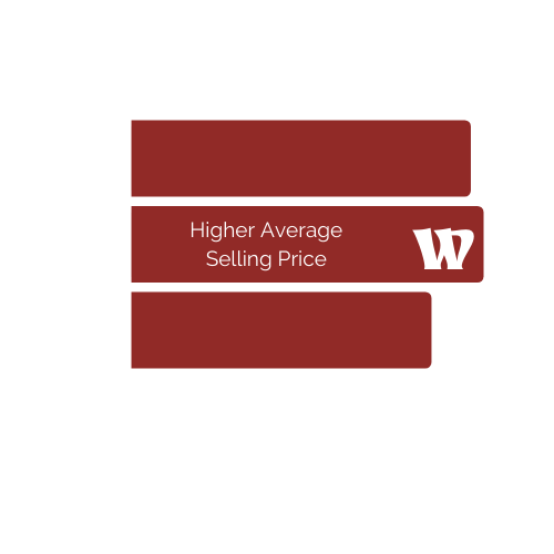 Warren has a Higher than Average Selling Price