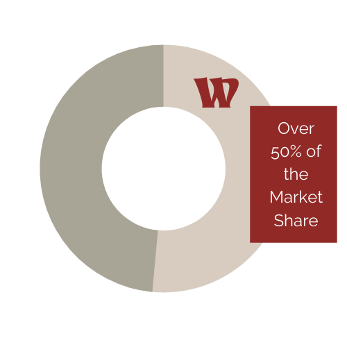 Warren 50 percent of the market share