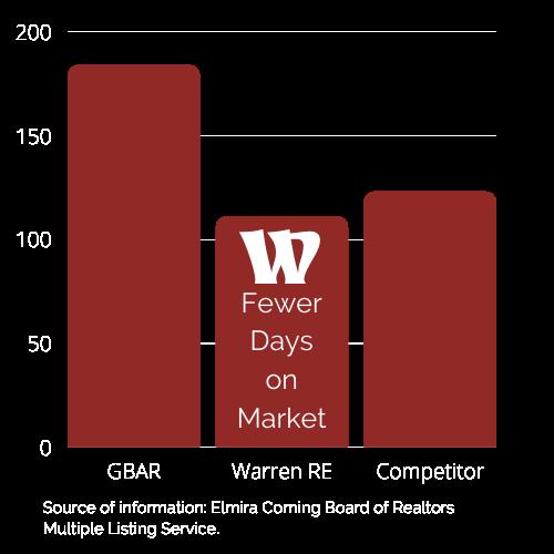 Fewer Day on Market Warren Luxury