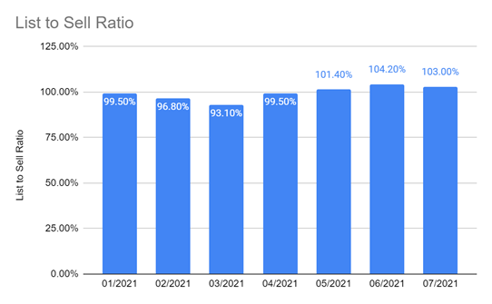 List to Sell Ratio Warren Real Estate
