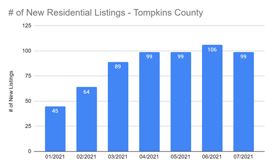 New Residential Listings Warren Real Estate