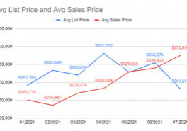 List price to Average Sales Price Warren Real Estate